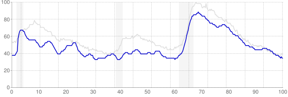 Delaware monthly unemployment rate chart from 1990 to February 2019